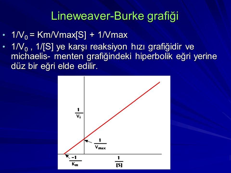 Lineweaver-Burke grafiği