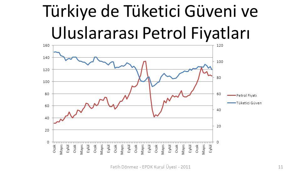 Türkiye de Tüketici Güveni ve Uluslararası Petrol Fiyatları