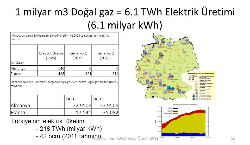 1 milyar m3 Doğal gaz = 6.1 TWh Elektrik Üretimi (6.1 milyar kWh)