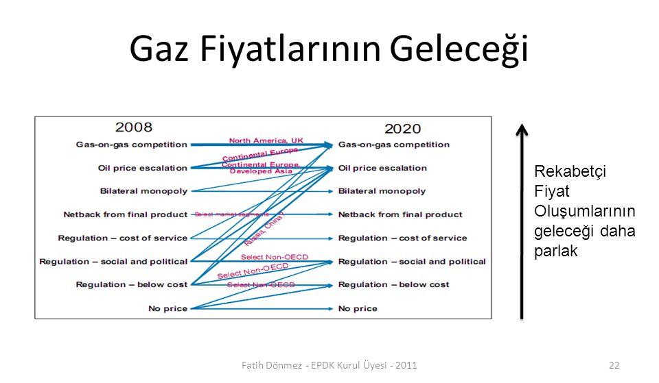 Gaz Fiyatlarının Geleceği