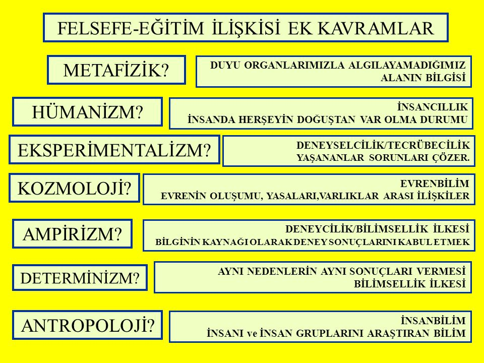 FELSEFE-EĞİTİM İLİŞKİSİ EK KAVRAMLAR