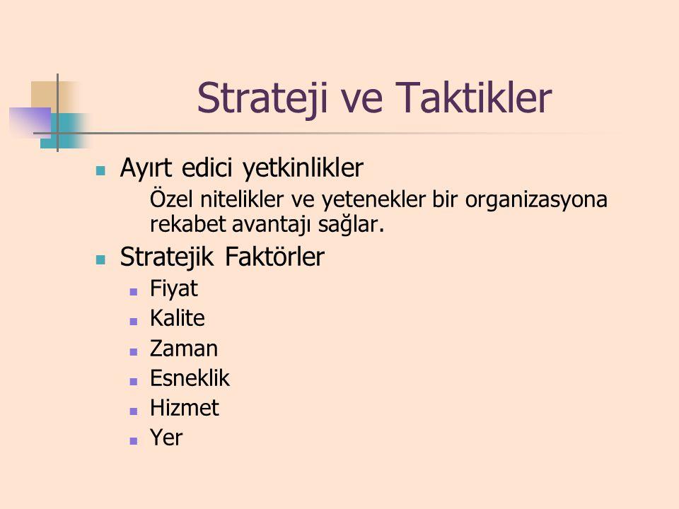 Strateji ve Taktikler Ayırt edici yetkinlikler Stratejik Faktörler