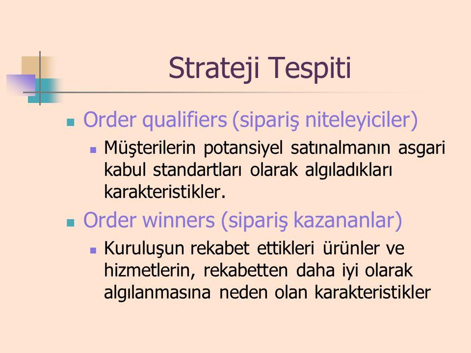 Strateji Tespiti Order qualifiers (sipariş niteleyiciler)