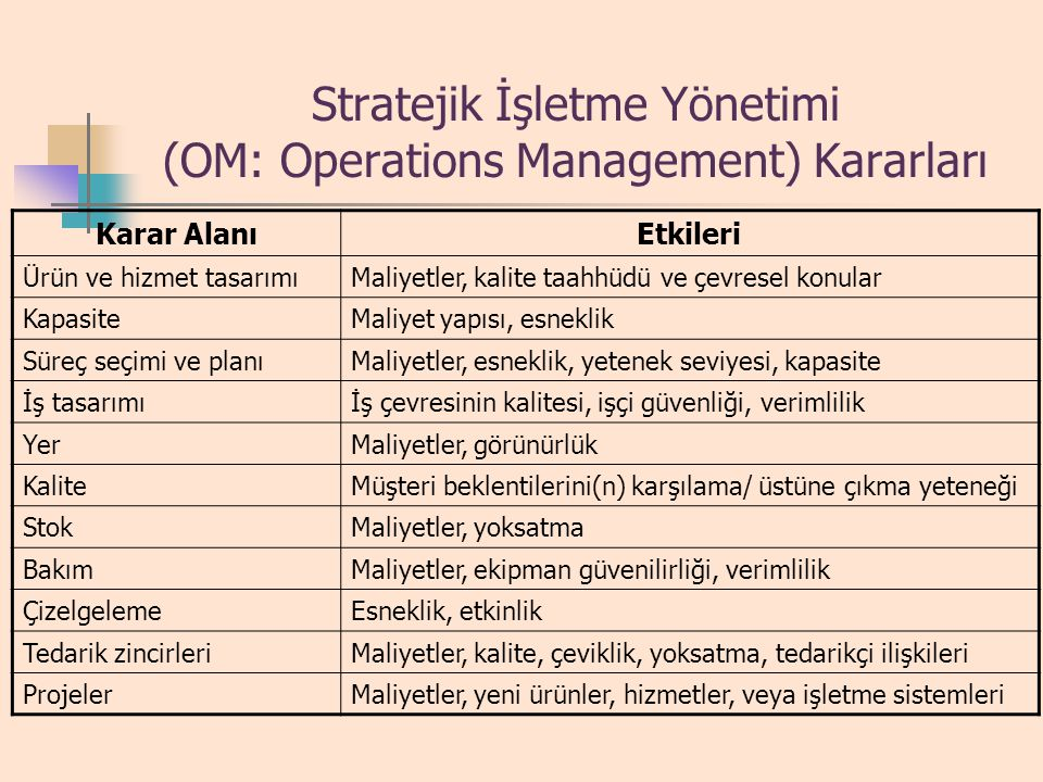 Stratejik İşletme Yönetimi (OM: Operations Management) Kararları