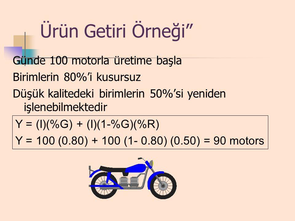 Ürün Getiri Örneği Günde 100 motorla üretime başla