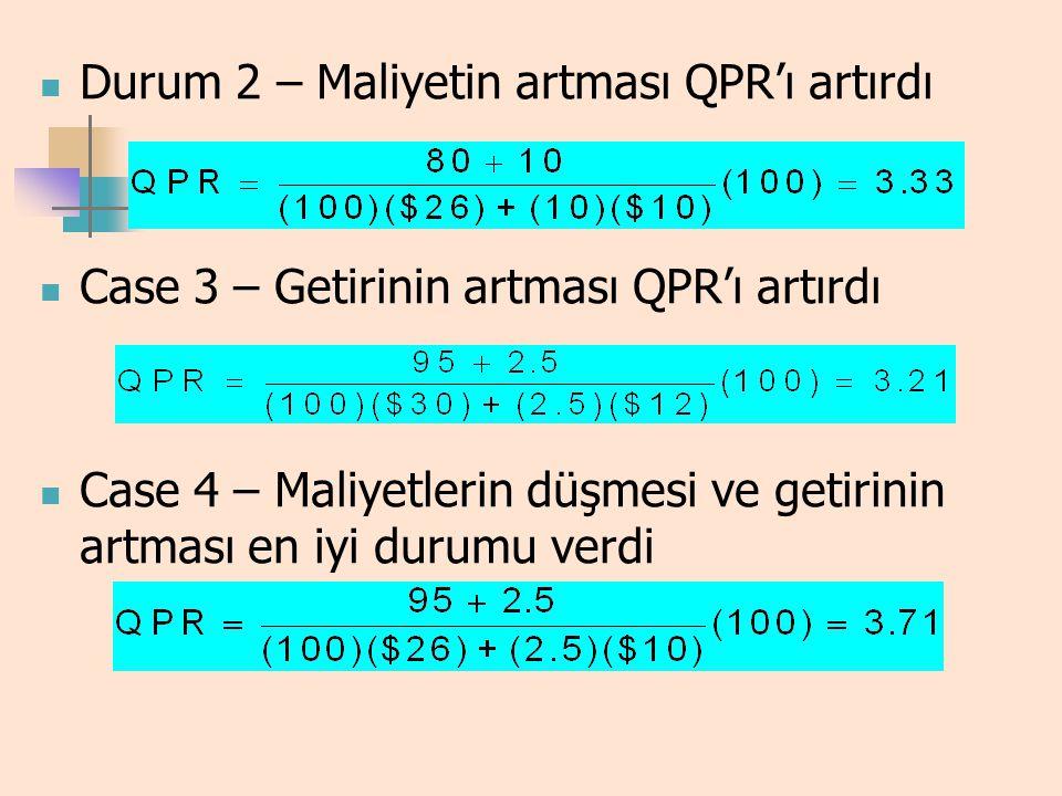 Durum 2 – Maliyetin artması QPR'ı artırdı