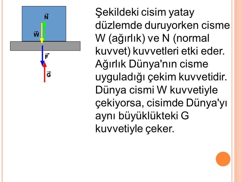 Şekildeki cisim yatay düzlemde duruyorken cisme W (ağırlık) ve N (normal kuvvet) kuvvetleri etki eder.