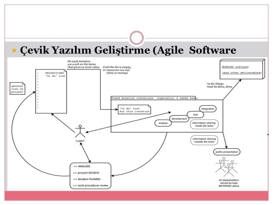 Çevik Yazılım Geliştirme (Agile Software Development)