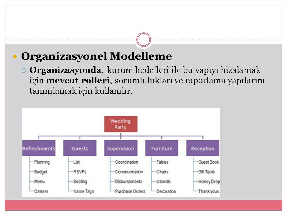 Organizasyonel Modelleme