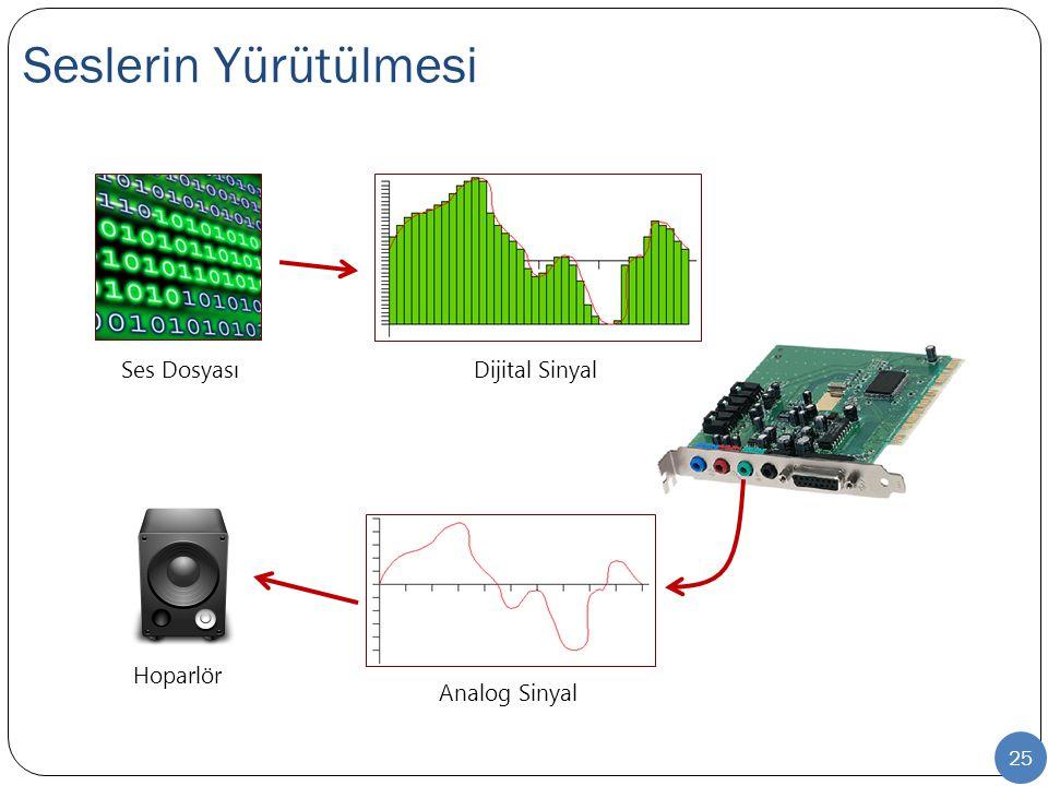 Seslerin Yürütülmesi Ses Dosyası Dijital Sinyal Hoparlör Analog Sinyal