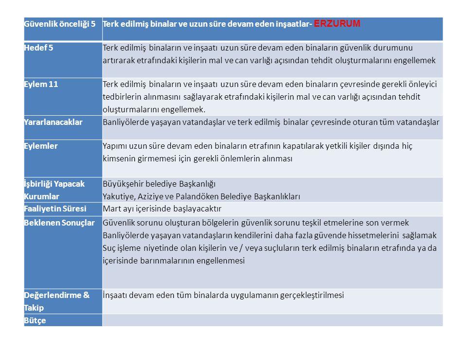 Güvenlik önceliği 5 Terk edilmiş binalar ve uzun süre devam eden inşaatlar- ERZURUM. Hedef 5.