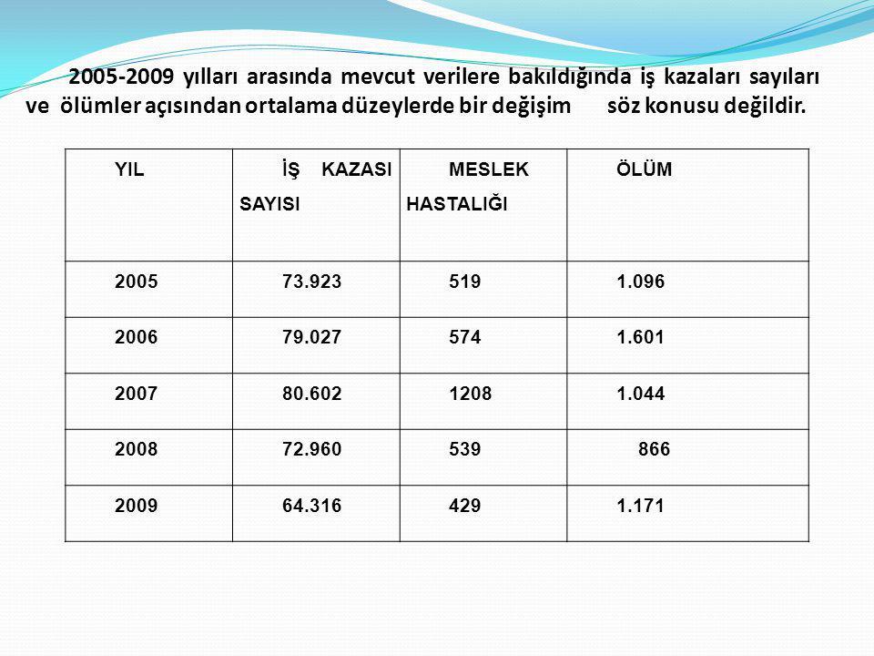 2005-2009 yılları arasında mevcut verilere bakıldığında iş kazaları sayıları ve ölümler açısından ortalama düzeylerde bir değişim söz konusu değildir.