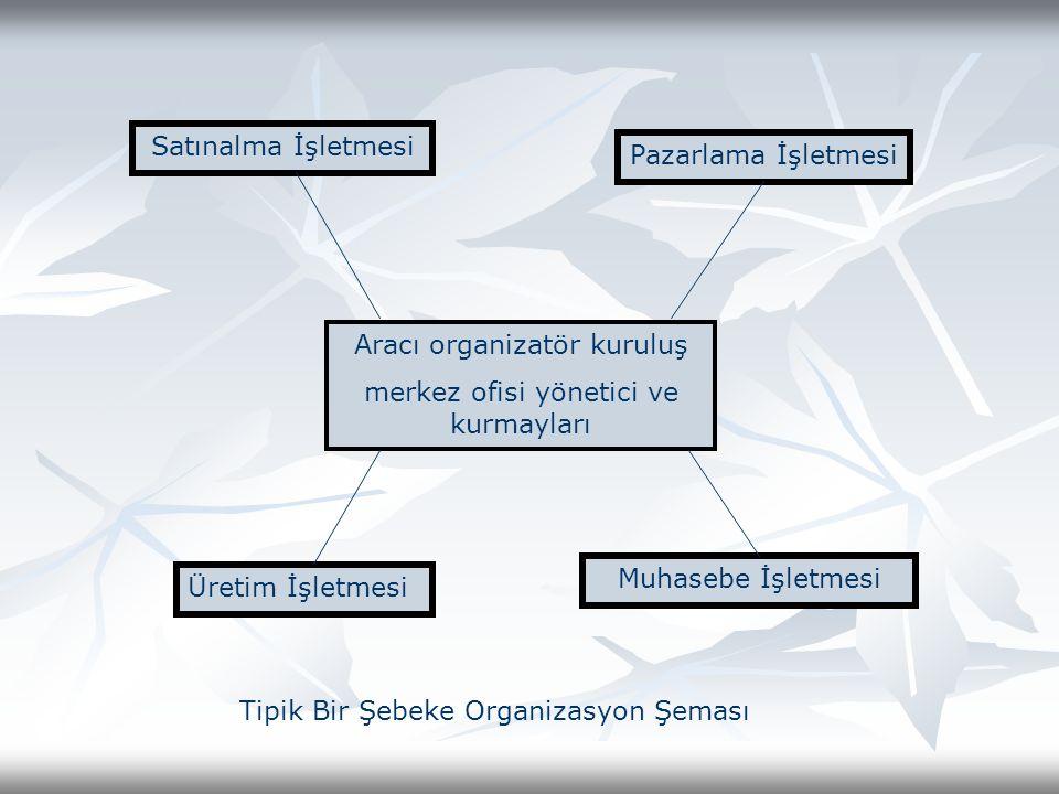 Aracı organizatör kuruluş merkez ofisi yönetici ve kurmayları