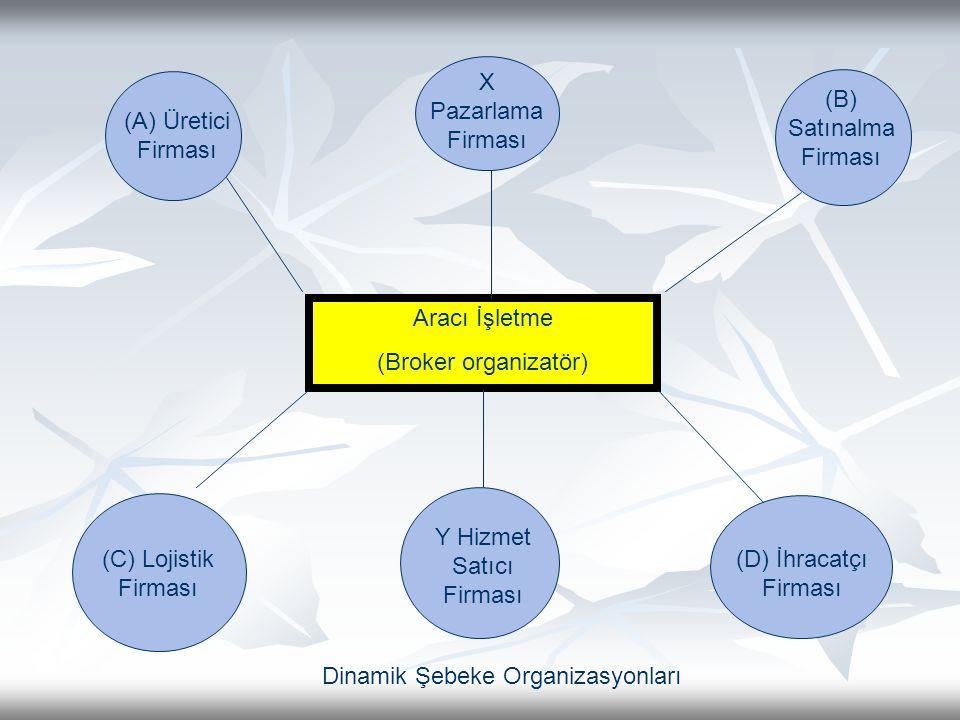 Y Hizmet Satıcı Firması (D) İhracatçı Firması