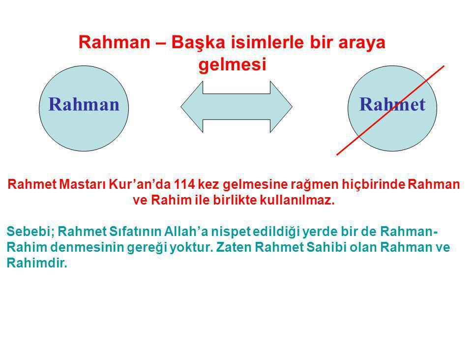 Rahman – Başka isimlerle bir araya gelmesi