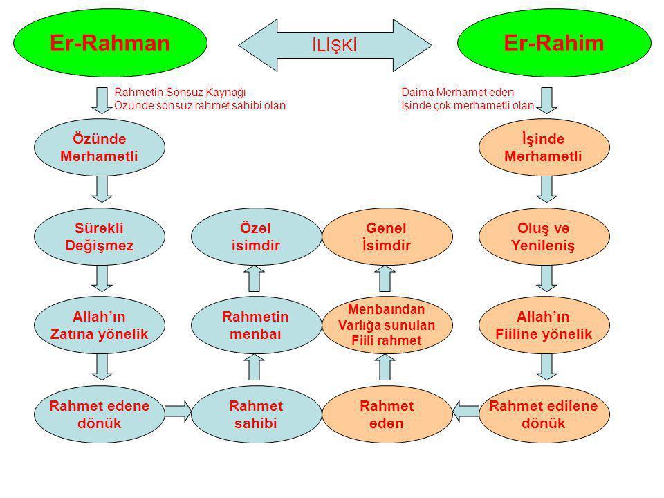 Er-Rahman Er-Rahim İLİŞKİ Özünde Merhametli İşinde Merhametli Sürekli