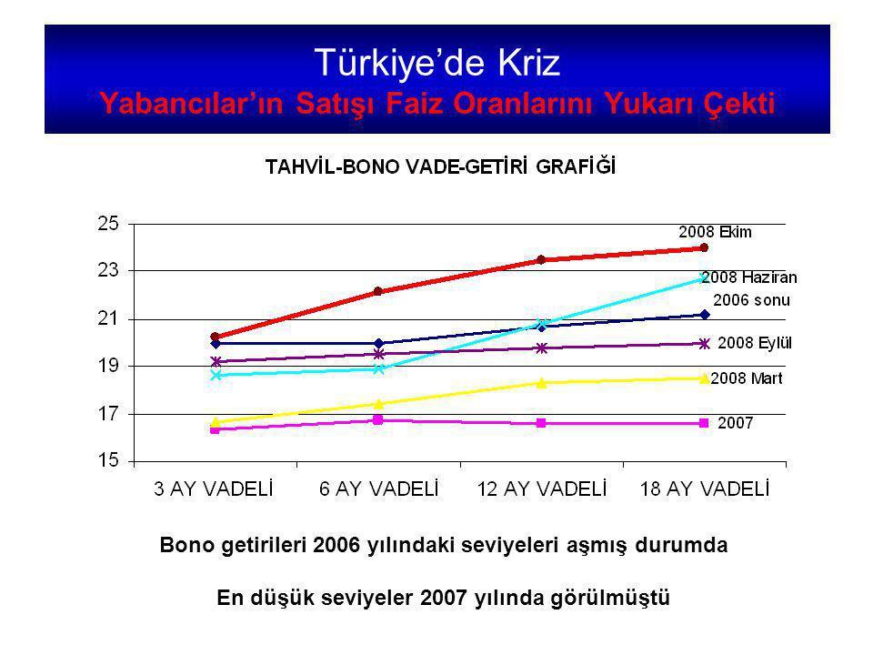 Türkiye'de Kriz Yabancılar'ın Satışı Faiz Oranlarını Yukarı Çekti