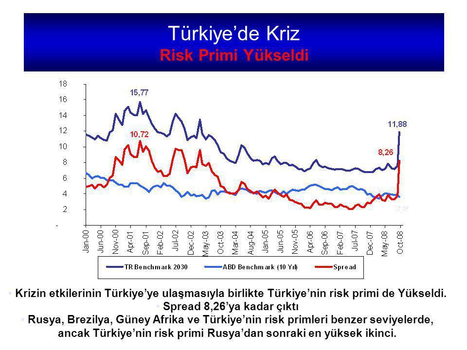 Türkiye'de Kriz Risk Primi Yükseldi