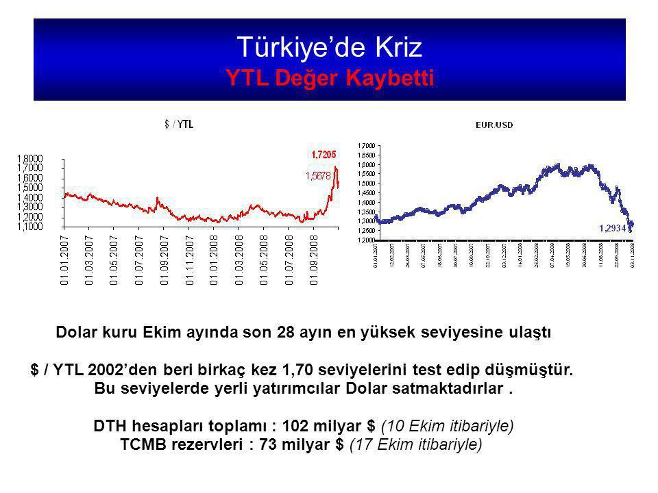Türkiye'de Kriz YTL Değer Kaybetti
