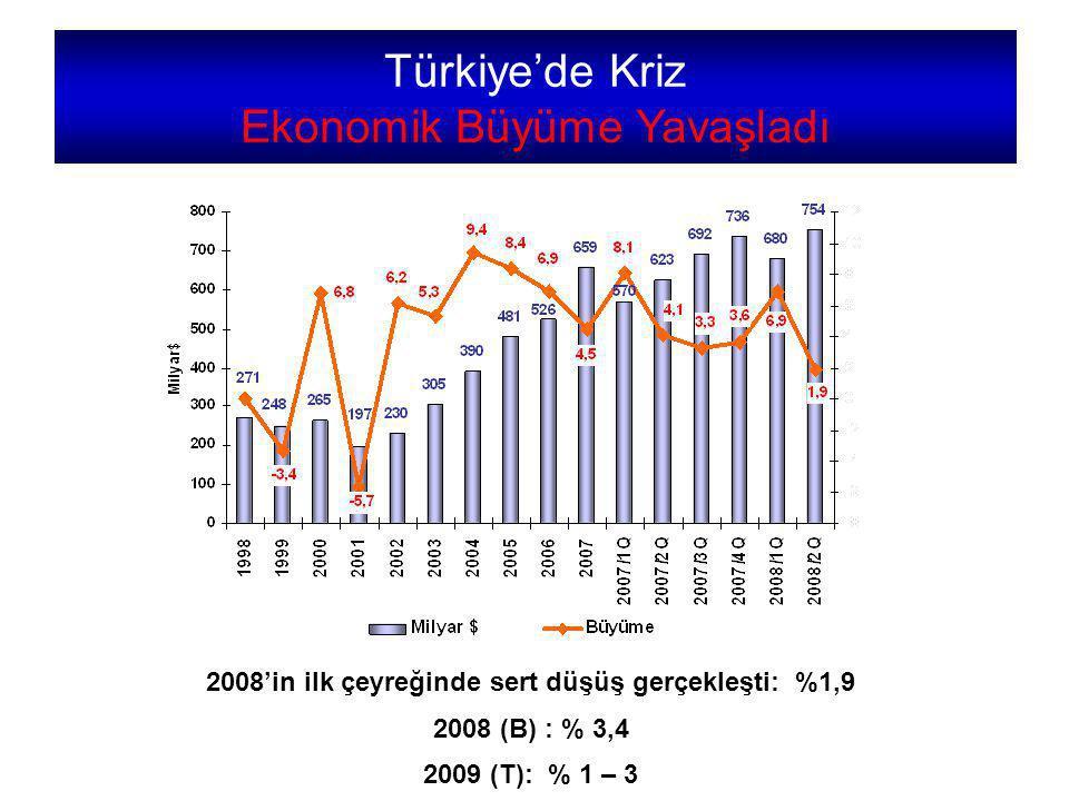 2008'in ilk çeyreğinde sert düşüş gerçekleşti: %1,9