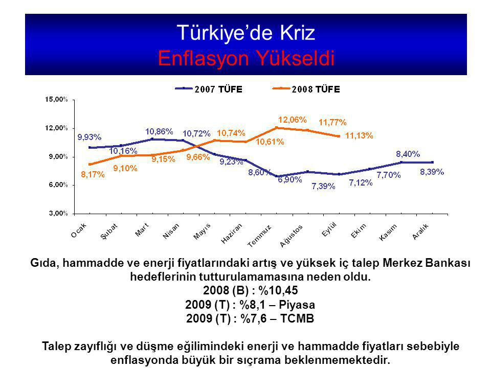Türkiye'de Kriz Enflasyon Yükseldi