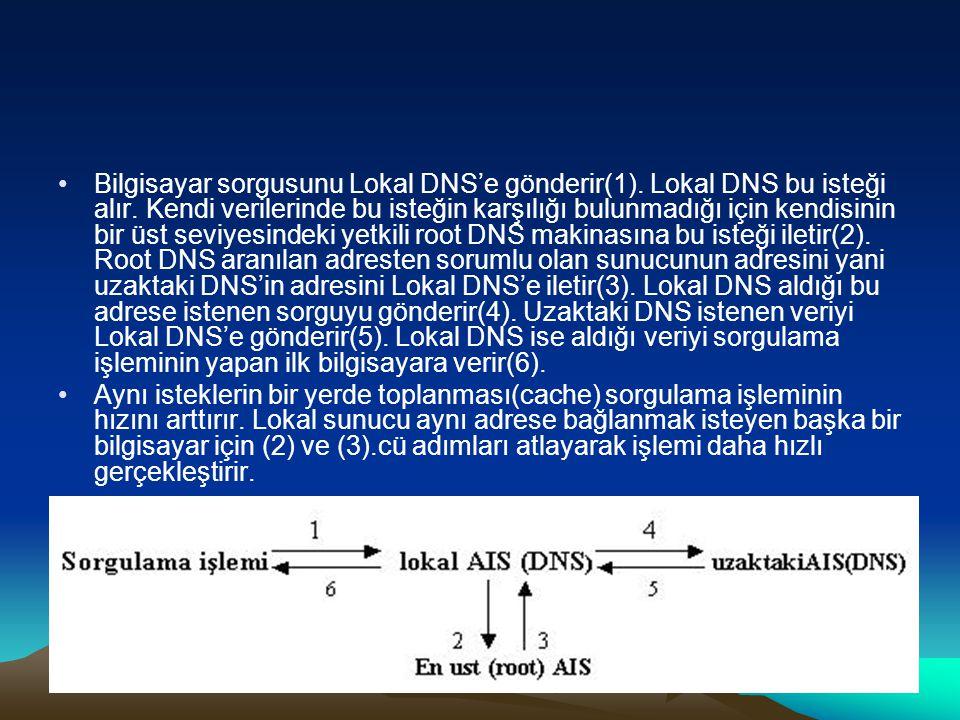 Bilgisayar sorgusunu Lokal DNS'e gönderir(1). Lokal DNS bu isteği alır