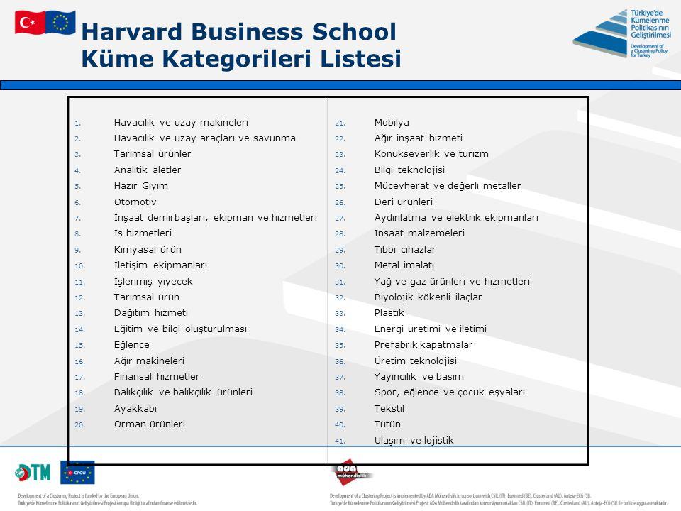 Harvard Business School Küme Kategorileri Listesi