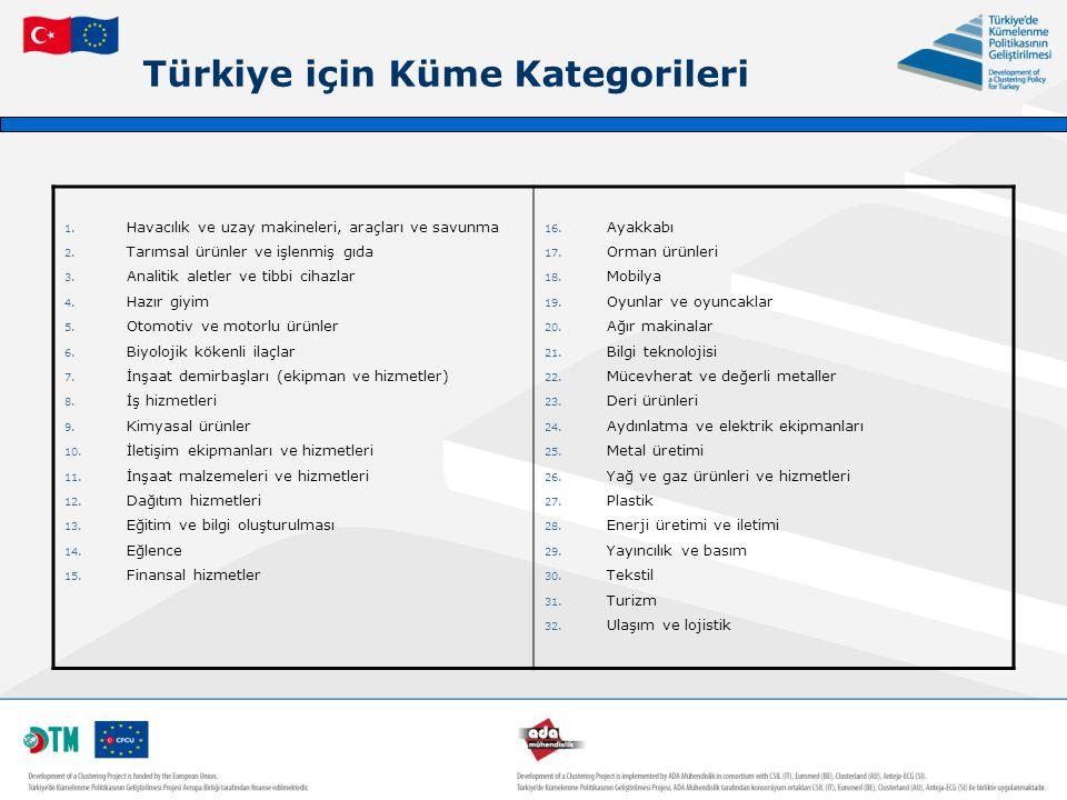 Türkiye için Küme Kategorileri
