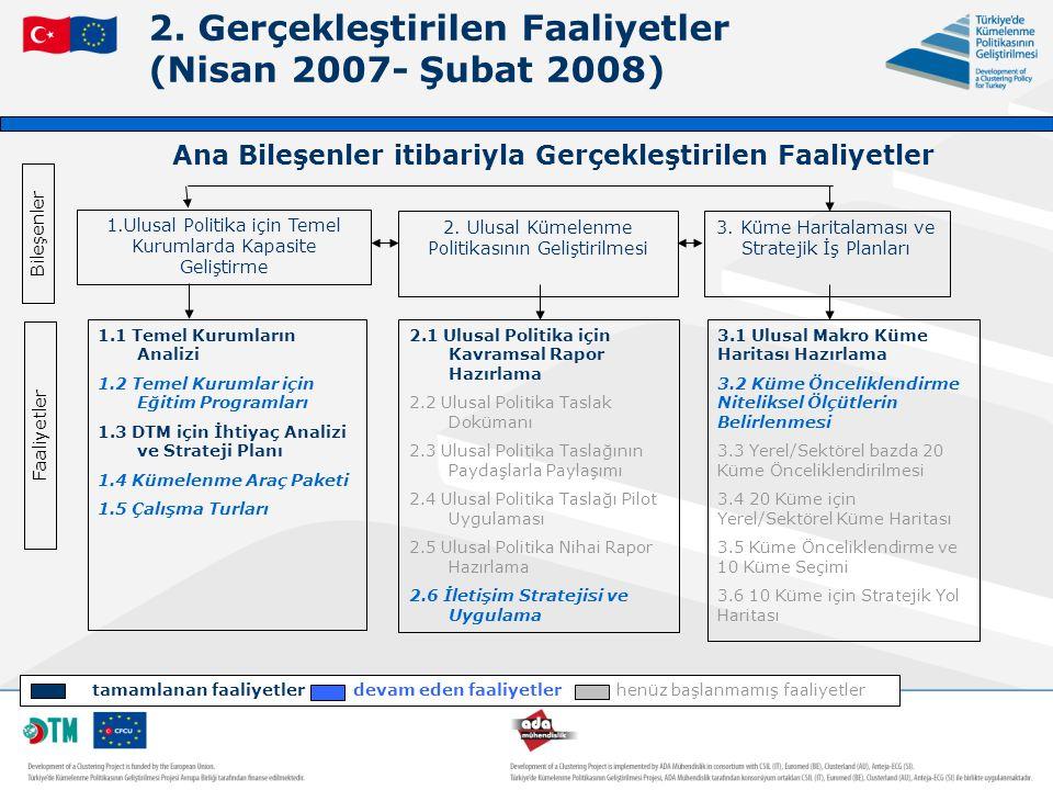 2. Gerçekleştirilen Faaliyetler (Nisan 2007- Şubat 2008)