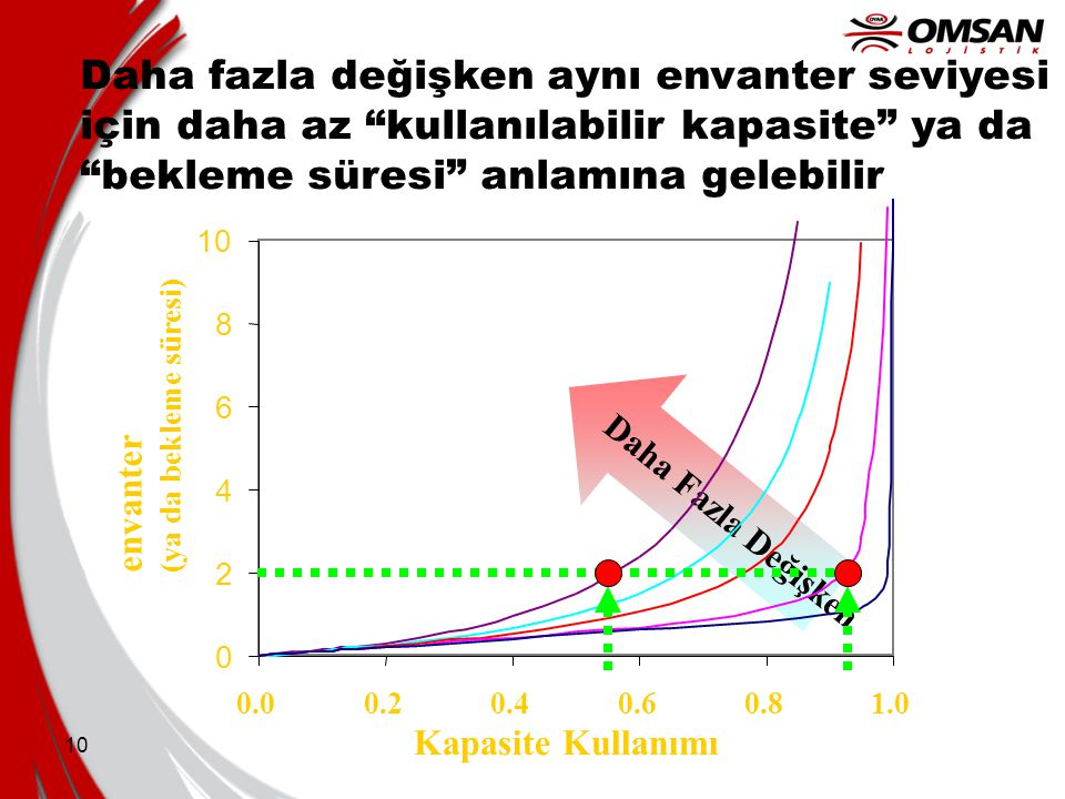 Daha fazla değişken aynı envanter seviyesi için daha az kullanılabilir kapasite ya da bekleme süresi anlamına gelebilir
