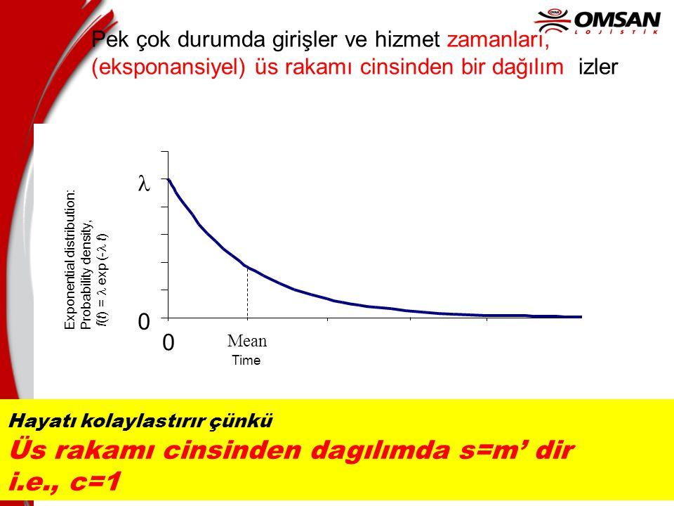 Üs rakamı cinsinden dagılımda s=m' dir i.e., c=1