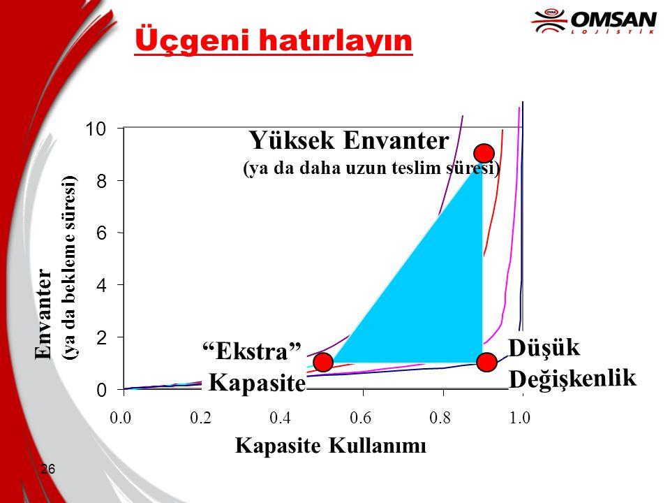 Üçgeni hatırlayın Yüksek Envanter Düşük Ekstra Değişkenlik Kapasite