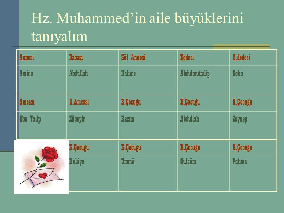Hz. Muhammed'in aile büyüklerini tanıyalım