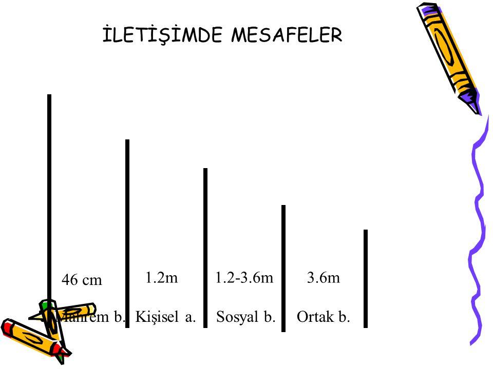 İLETİŞİMDE MESAFELER 46 cm 1.2m 1.2-3.6m 3.6m Mahrem b. Kişisel a.