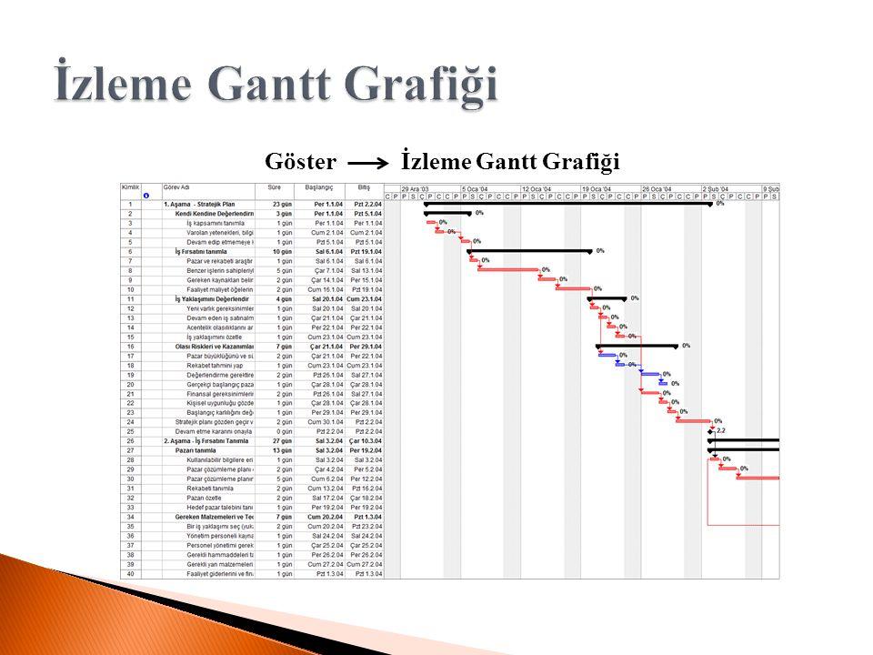 Göster İzleme Gantt Grafiği