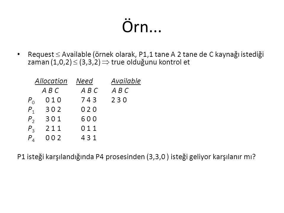 Örn... Request  Available (örnek olarak, P1,1 tane A 2 tane de C kaynağı istediği zaman (1,0,2)  (3,3,2)  true olduğunu kontrol et.