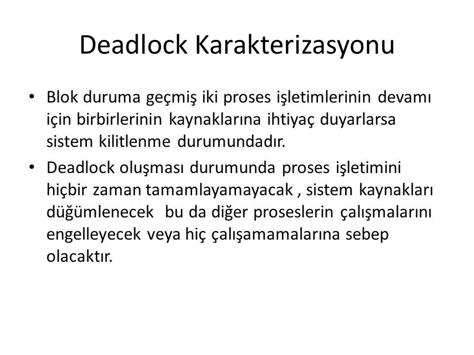 Deadlock Karakterizasyonu
