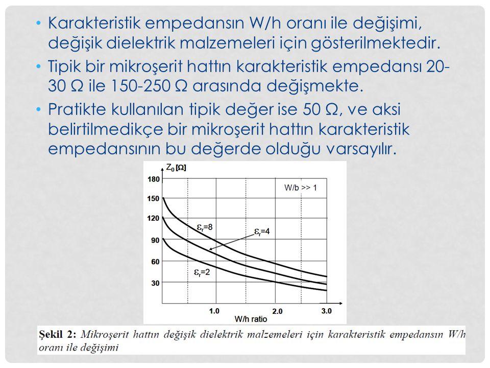 Karakteristik empedansın W/h oranı ile değişimi, değişik dielektrik malzemeleri için gösterilmektedir.