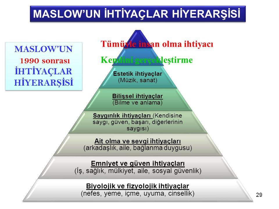 MASLOW'UN İHTİYAÇLAR HİYERARŞİSİ