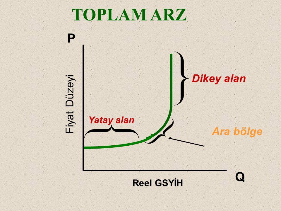 TOPLAM ARZ P Dikey alan Fiyat Düzeyi Yatay alan Ara bölge Q Reel GSYİH