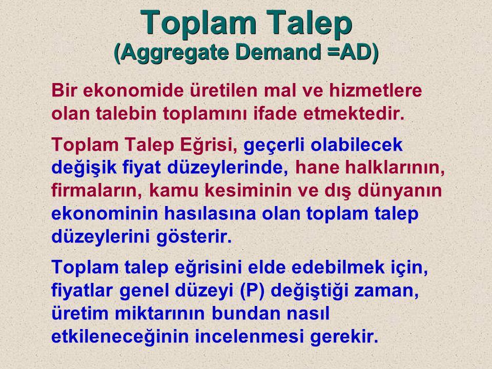 Toplam Talep (Aggregate Demand =AD)