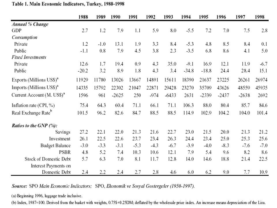 İngiltere, ABD ve Almanya'da enflasyon 1960 - 2001