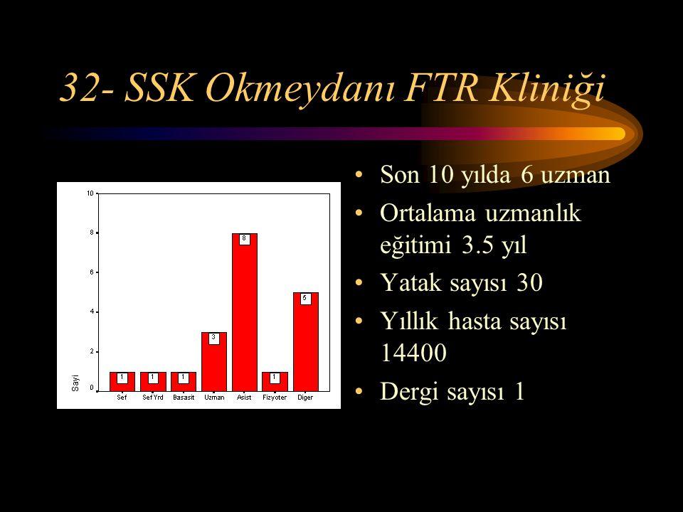 32- SSK Okmeydanı FTR Kliniği