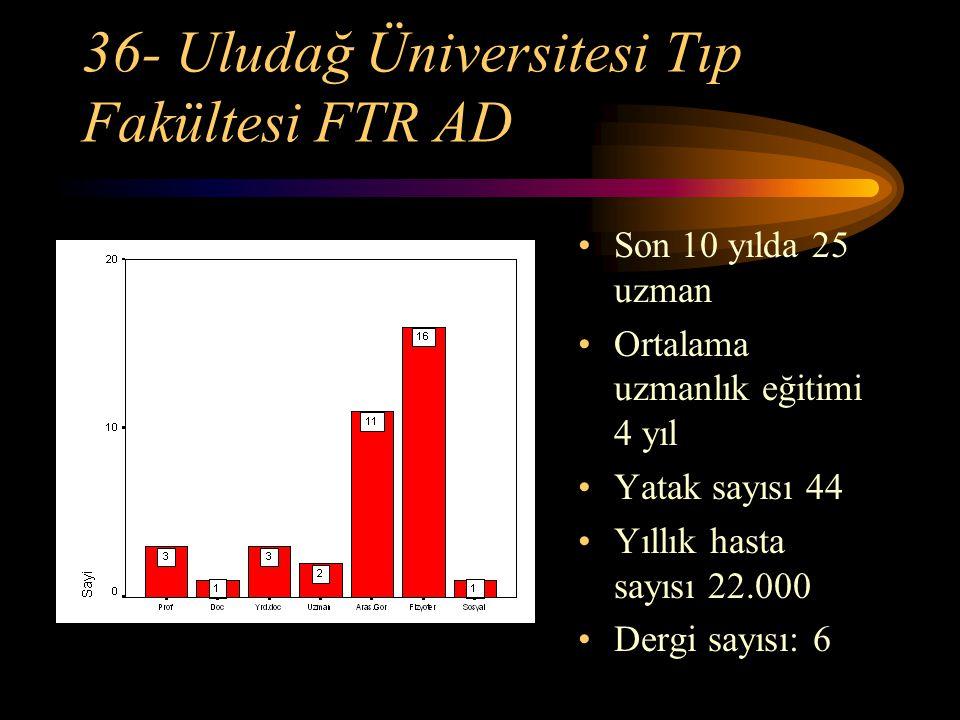 36- Uludağ Üniversitesi Tıp Fakültesi FTR AD