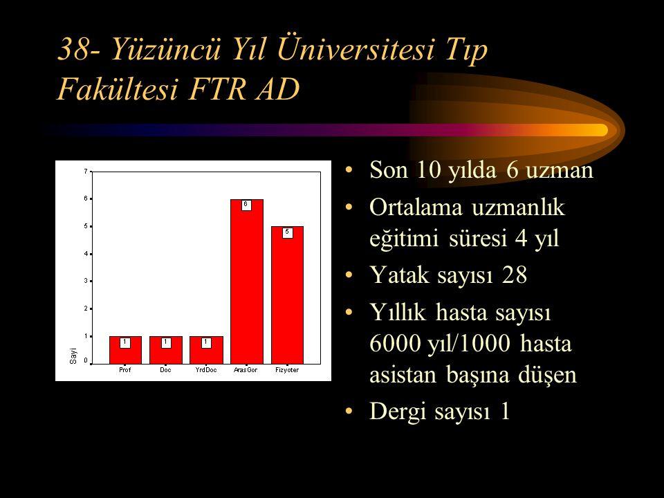 38- Yüzüncü Yıl Üniversitesi Tıp Fakültesi FTR AD