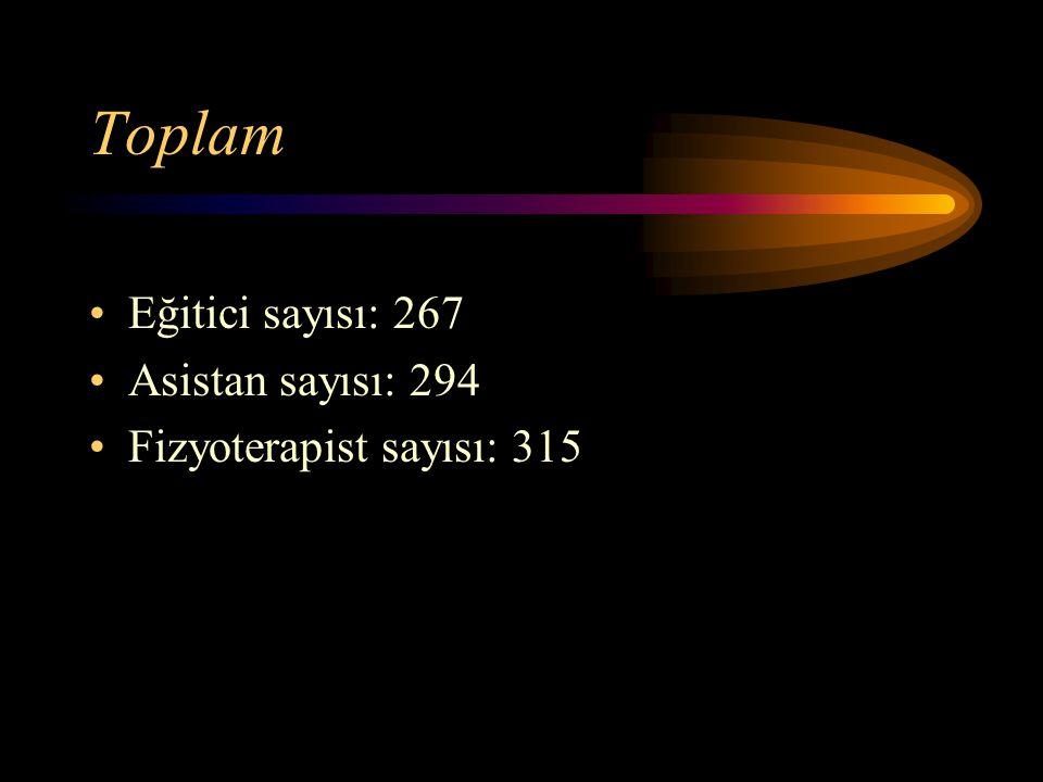 Toplam Eğitici sayısı: 267 Asistan sayısı: 294