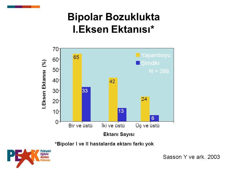 Bipolar Bozuklukta I.Eksen Ektanısı*