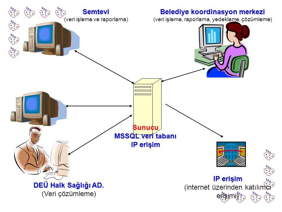 Belediye koordinasyon merkezi MSSQL veri tabanı IP erişim