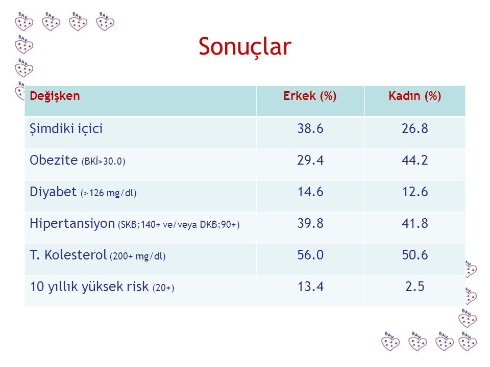 Sonuçlar Şimdiki içici 38.6 26.8 Obezite (BKİ>30.0) 29.4 44.2