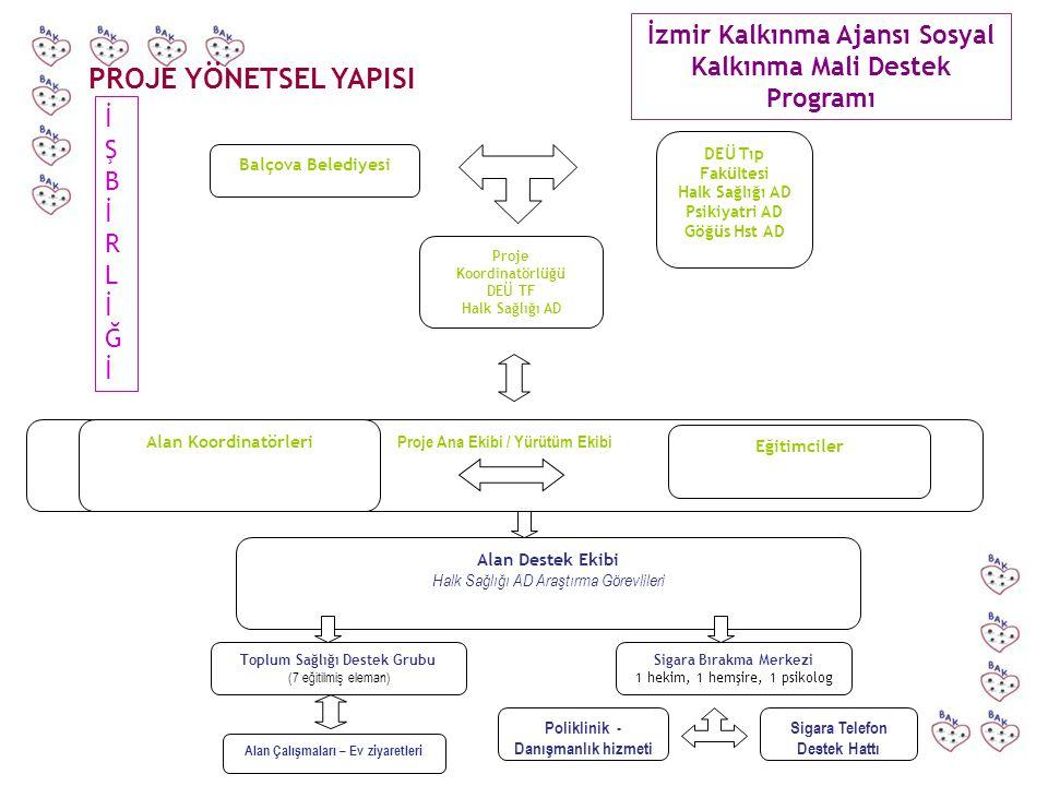 İzmir Kalkınma Ajansı Sosyal Kalkınma Mali Destek Programı